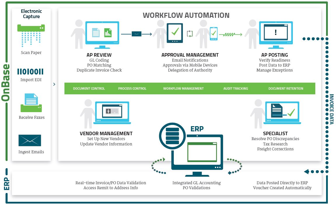 Back Office Applications Workflow Strategies - Invoice automation software